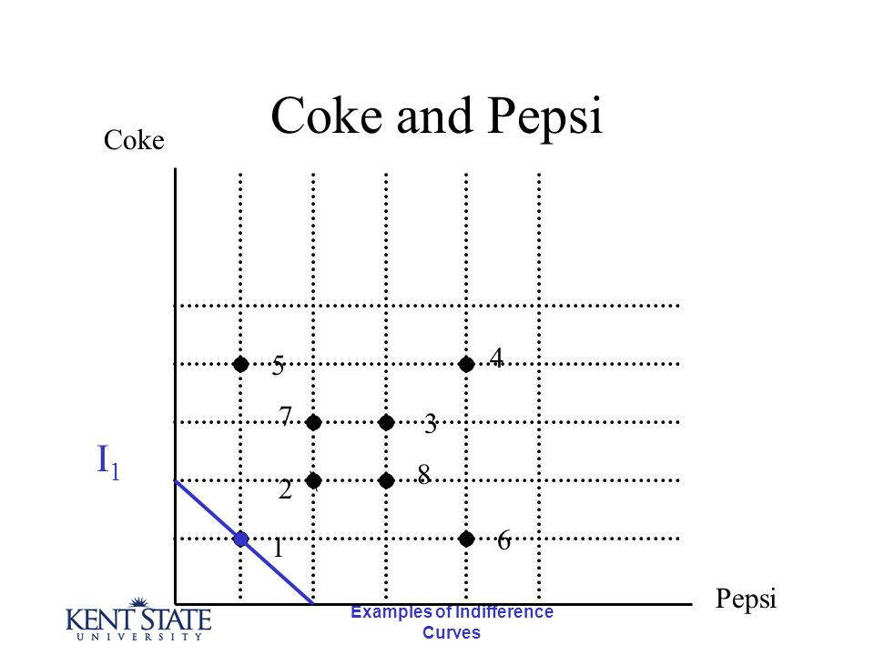 Examples of Indifference Curves Coke and Pepsi \ Coke Pepsi 1 5 7 2 4 3 8 6 I1I1