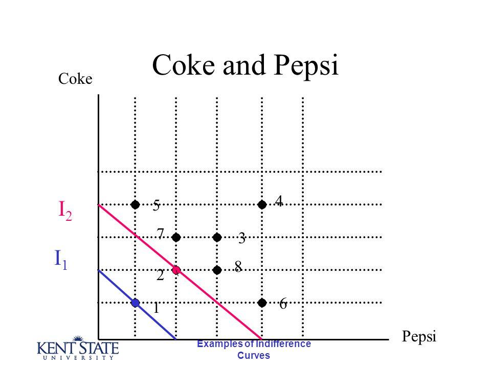 Examples of Indifference Curves Coke and Pepsi \ Coke Pepsi 1 5 7 2 4 3 8 6 I1I1 I2I2