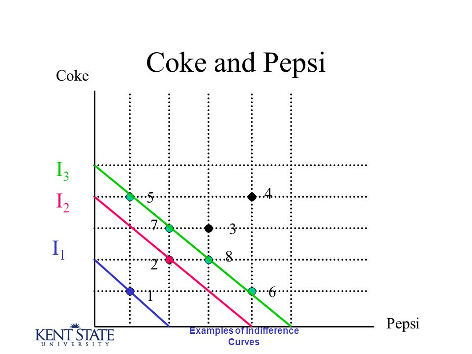 Examples of Indifference Curves Coke and Pepsi \ Coke Pepsi 1 5 7 2 4 3 8 6 I1I1 I2I2 I3I3