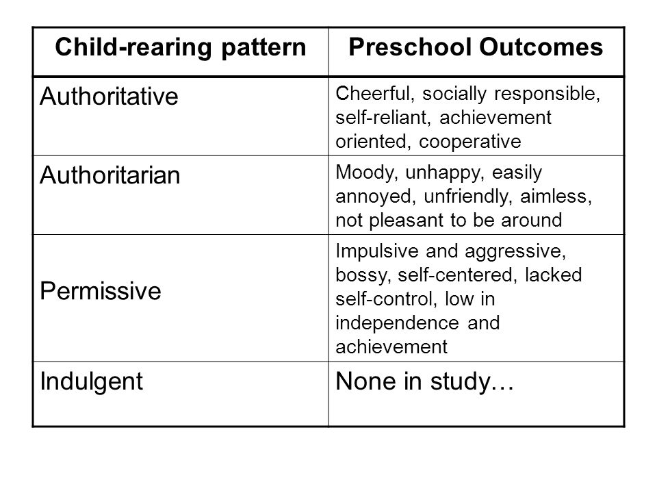 Child-rearing patternPreschool Outcomes Authoritative Cheerful, socially responsible, self-reliant, achievement oriented, cooperative Authoritarian Moody, unhappy, easily annoyed, unfriendly, aimless, not pleasant to be around Permissive Impulsive and aggressive, bossy, self-centered, lacked self-control, low in independence and achievement IndulgentNone in study…