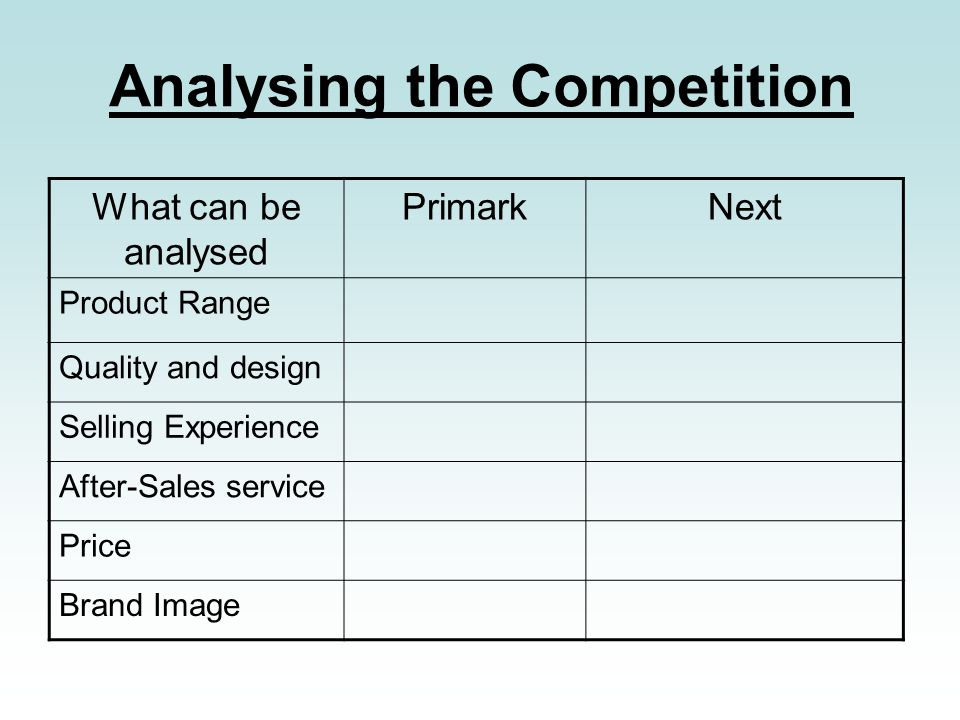 Analysing the Competition What can be analysed PrimarkNext Product Range Quality and design Selling Experience After-Sales service Price Brand Image