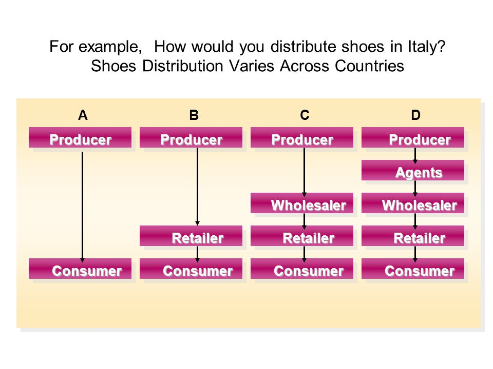For example, How would you distribute shoes in Italy.