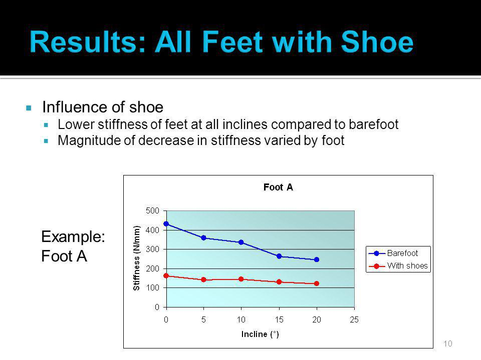 10 Results: All Feet with Shoe Influence of shoe Lower stiffness of feet at all inclines compared to barefoot Magnitude of decrease in stiffness varied by foot Example: Foot A
