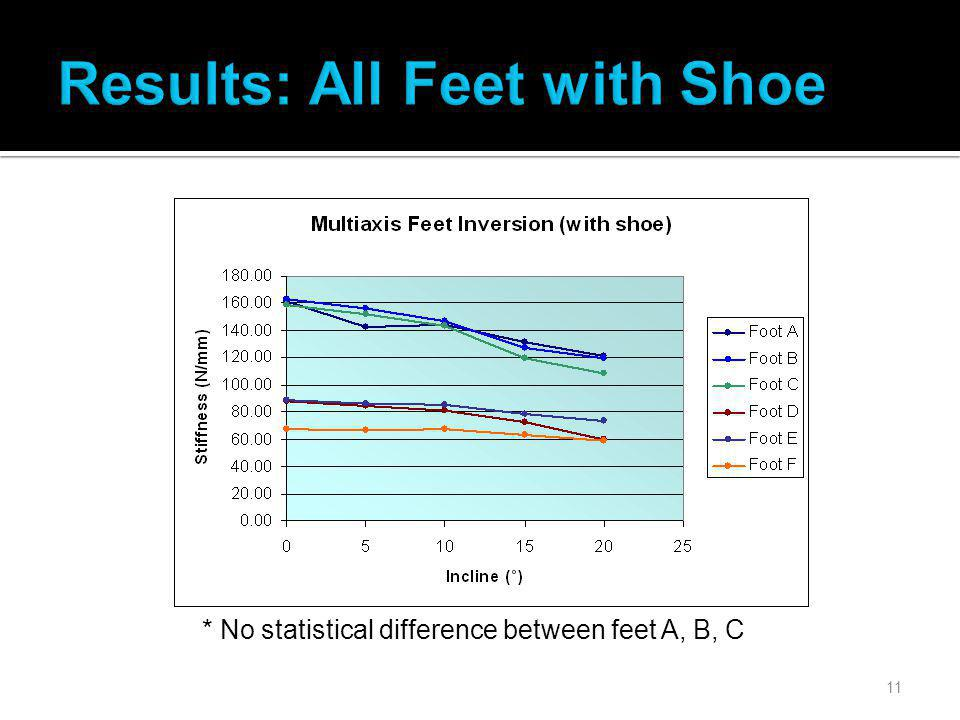 11 * No statistical difference between feet A, B, C