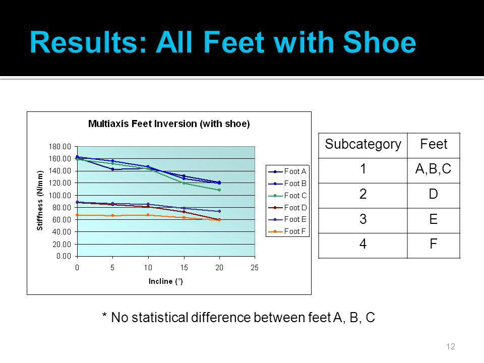 12 * No statistical difference between feet A, B, C SubcategoryFeet 1A,B,C 2D 3E 4F
