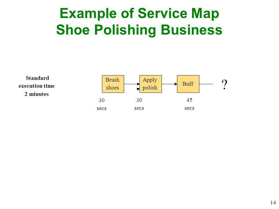 14 Example of Service Map Shoe Polishing Business Brush shoes Apply polish Buff Standard execution time 2 minutes 30 secs 30 secs 45 secs ?