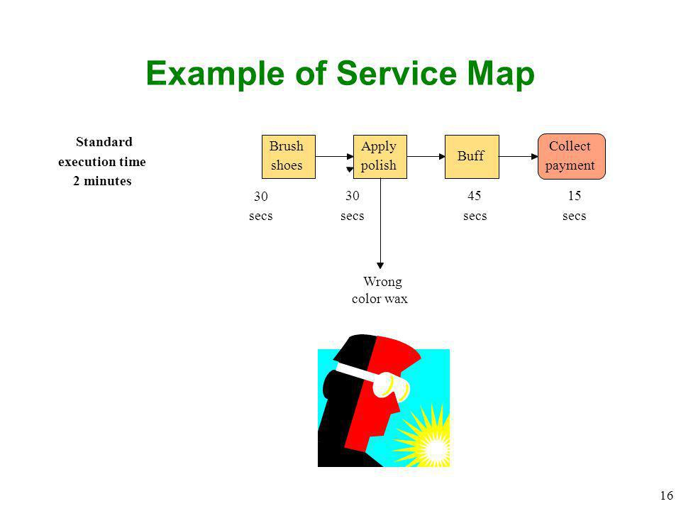 16 Example of Service Map Brush shoes Apply polish Buff Collect payment Standard execution time 2 minutes 30 secs 30 secs 45 secs 15 secs Wrong color