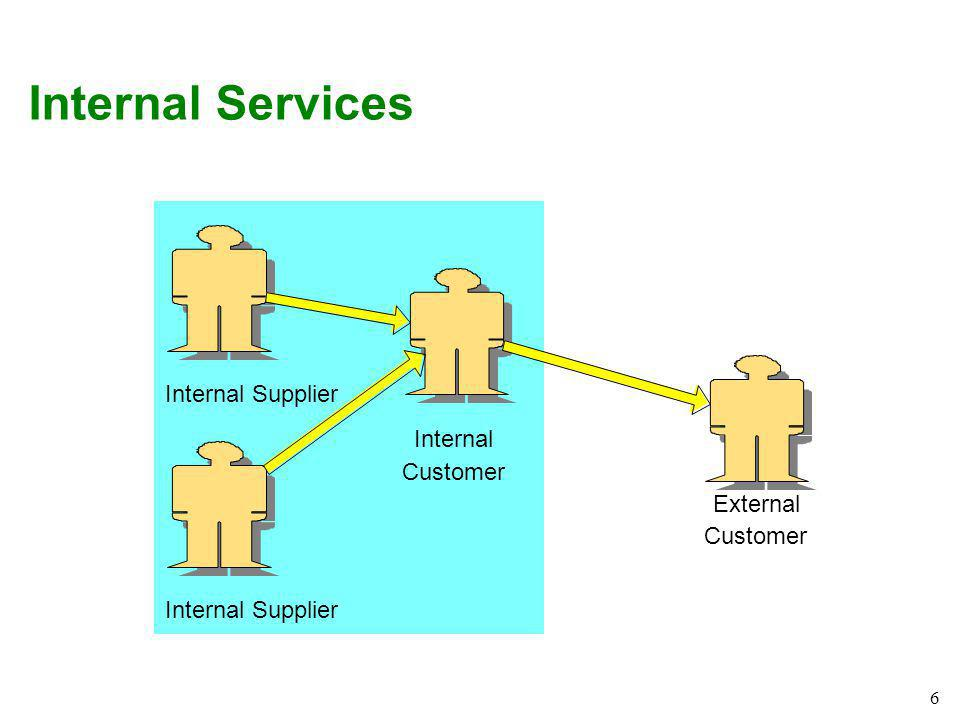 7 The Customer Centered View Exhibit 7.1 The Customer The Service Strategy The People The Systems