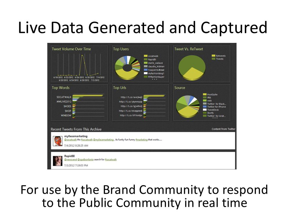 Live Data Generated and Captured For use by the Brand Community to respond to the Public Community in real time