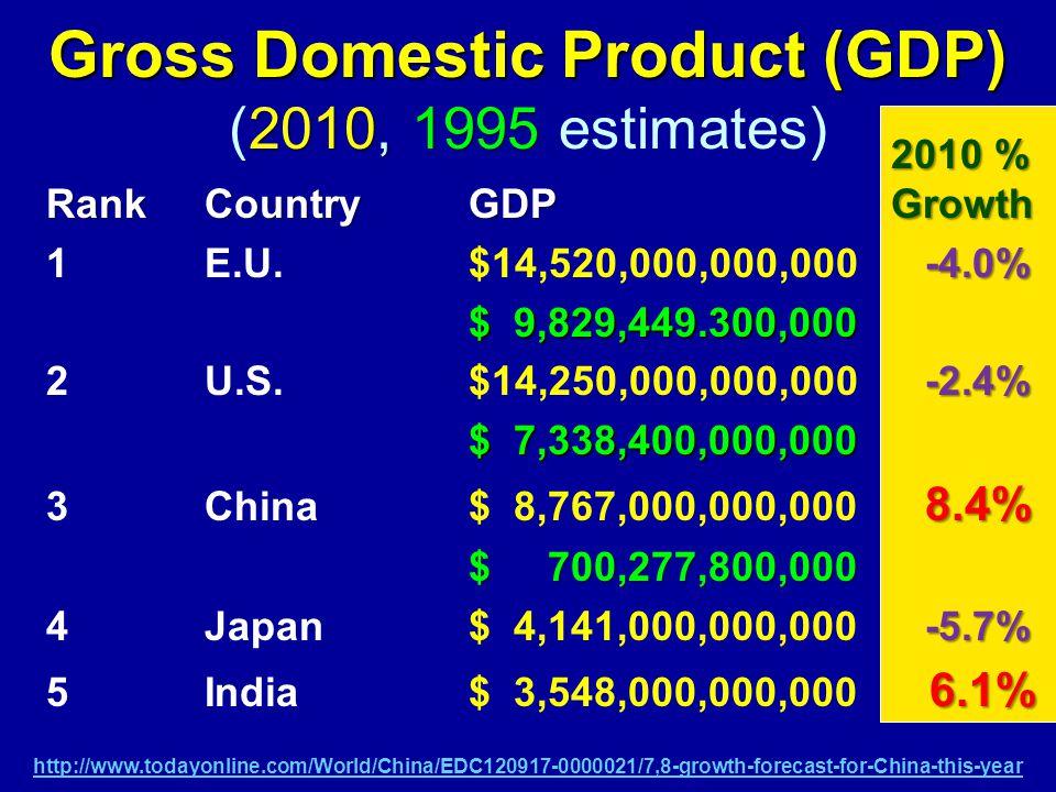 Gross Domestic Product (GDP) 2010, 1995 Gross Domestic Product (GDP) (2010, 1995 estimates) 2010 % RankCountryGDP Growth -4.0% 1E.U.