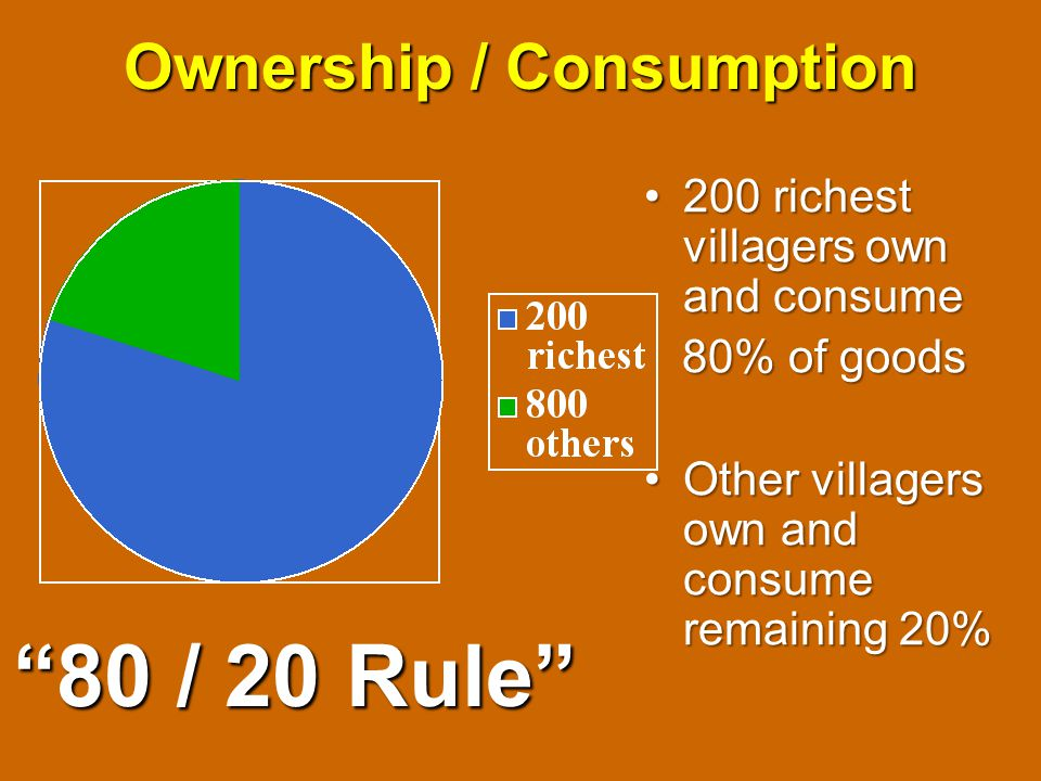 Ownership / Consumption 200 richest villagers own and consume200 richest villagers own and consume 80% of goods 80% of goods Other villagers own and consume remaining 20%Other villagers own and consume remaining 20% 80 / 20 Rule