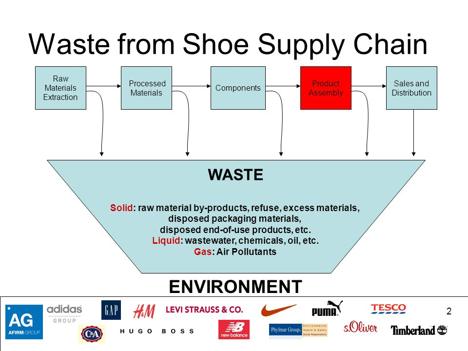 2 Waste from Shoe Supply Chain Raw Materials Extraction Processed Materials Components Product Assembly Sales and Distribution WASTE Solid: raw materi