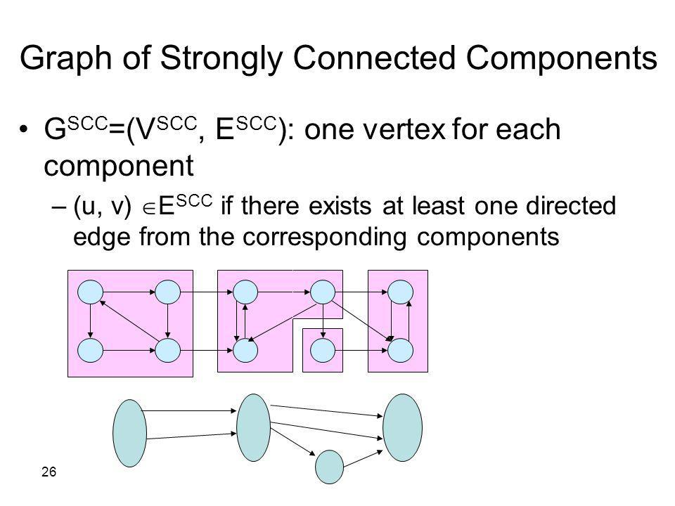26 G SCC =(V SCC, E SCC ): one vertex for each component –(u, v) E SCC if there exists at least one directed edge from the corresponding components Gr