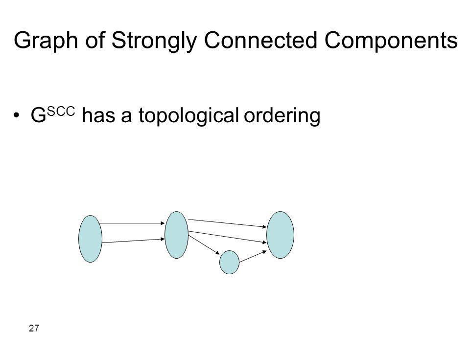 27 G SCC has a topological ordering Graph of Strongly Connected Components