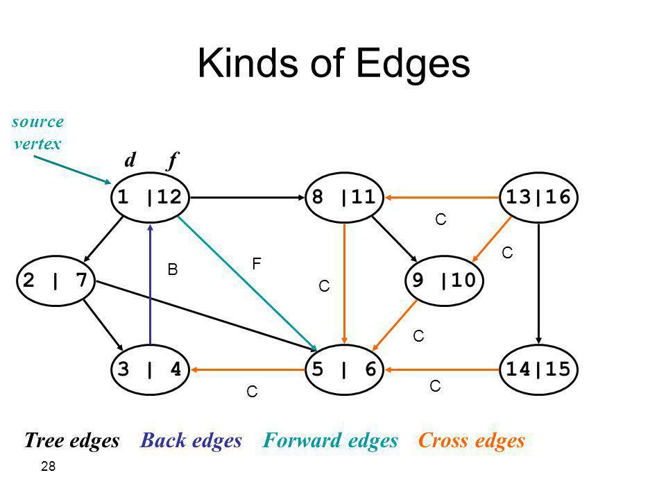 28 1 |128 |1113|16 14|155 | 63 | 4 2 | 79 |10 source vertex d f Tree edgesBack edgesForward edgesCross edges Kinds of Edges B F C C C C C C