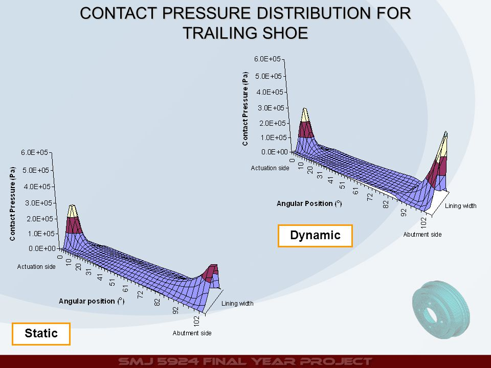 Static Dynamic CONTACT PRESSURE DISTRIBUTION FOR TRAILING SHOE