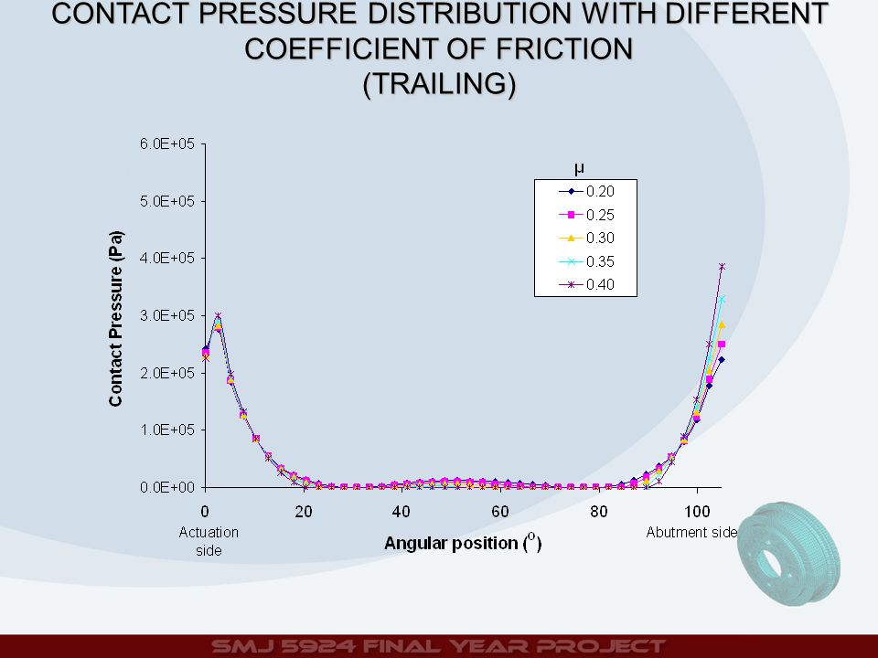 CONTACT PRESSURE DISTRIBUTION WITH DIFFERENT COEFFICIENT OF FRICTION (TRAILING)