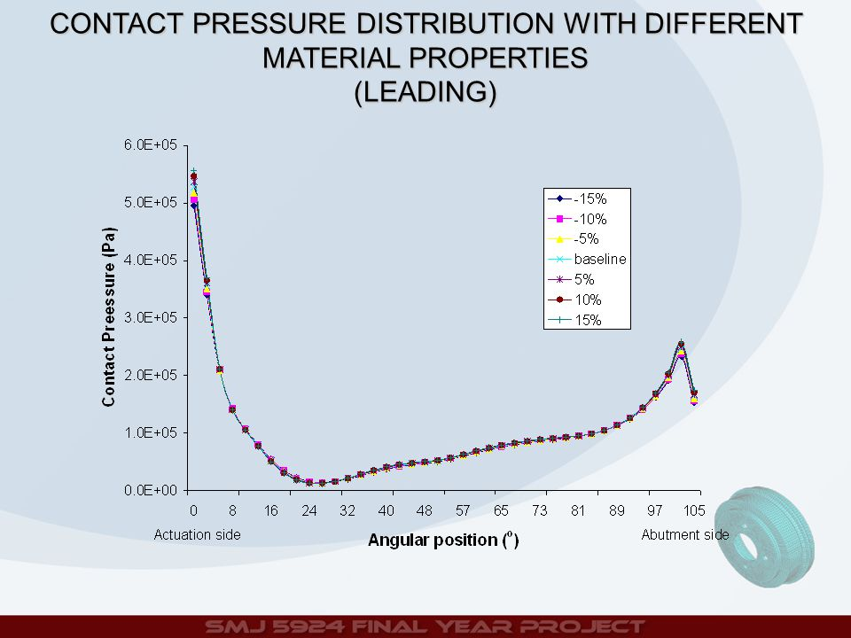 CONTACT PRESSURE DISTRIBUTION WITH DIFFERENT MATERIAL PROPERTIES (LEADING)