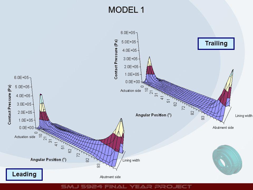 Trailing Leading MODEL 1