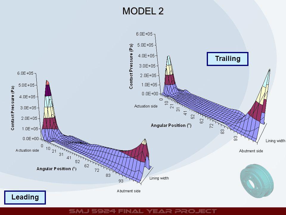 Trailing Leading MODEL 2