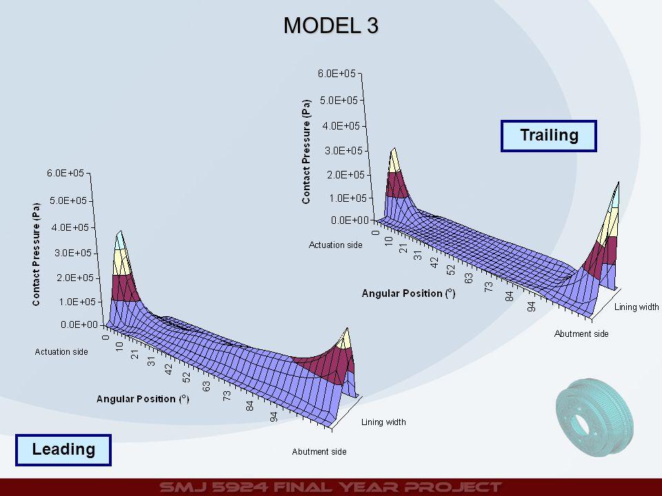 Trailing Leading MODEL 3