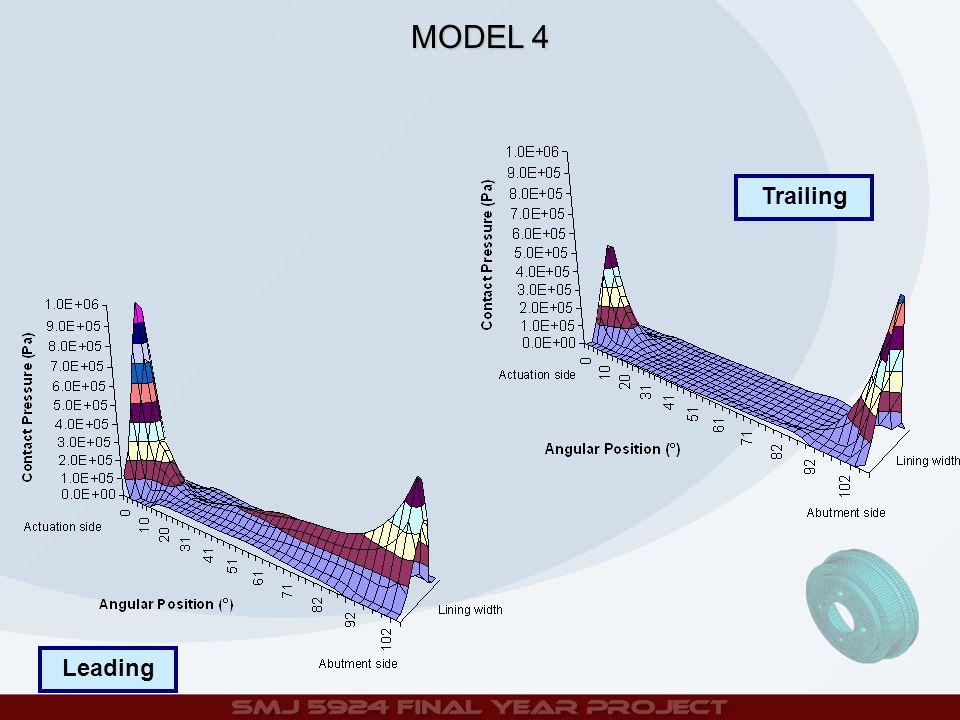 Trailing Leading MODEL 4