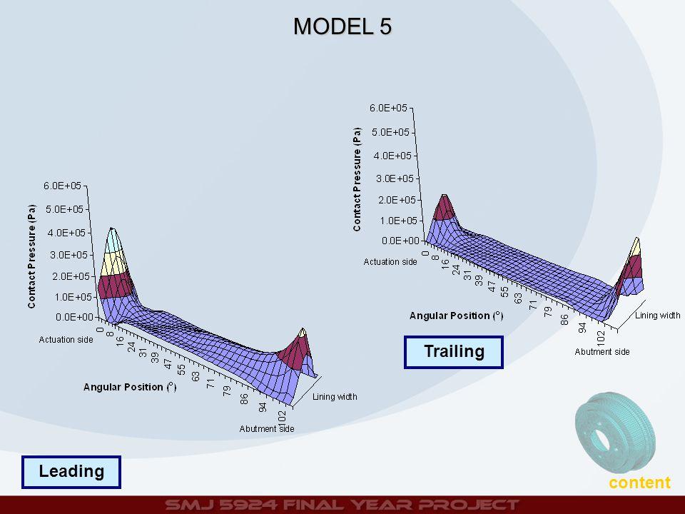 Trailing Leading contentMODEL 5