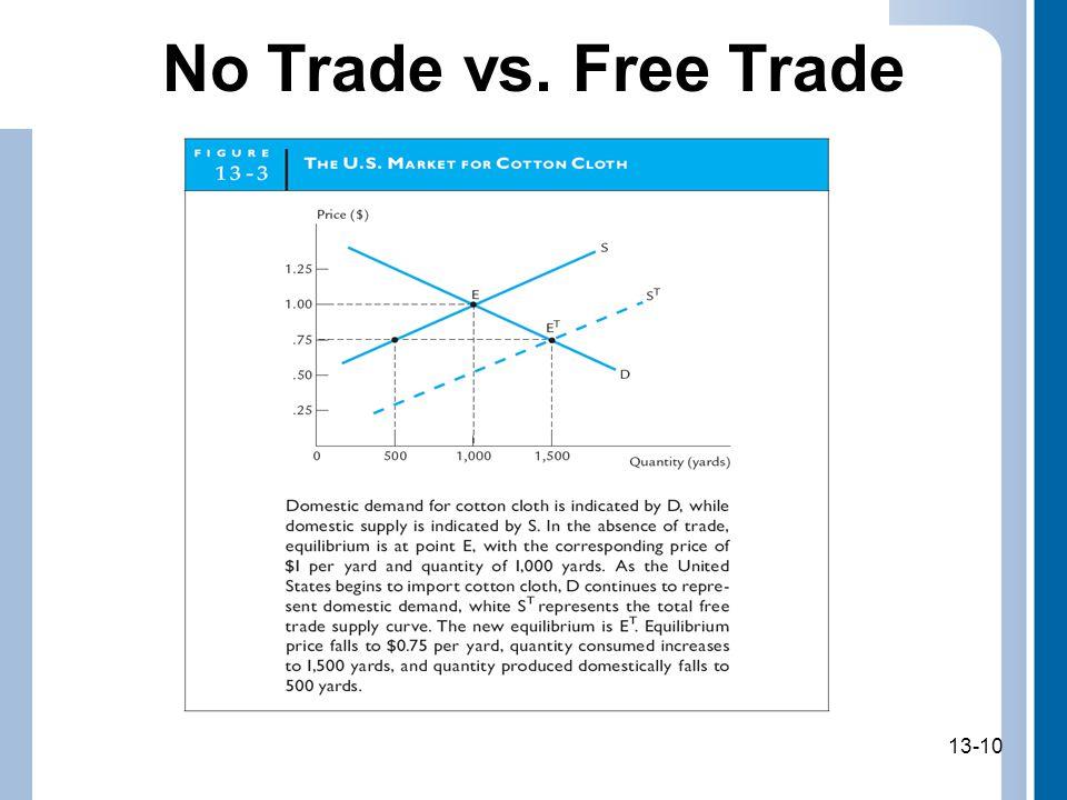 13-10 No Trade vs. Free Trade 13-10