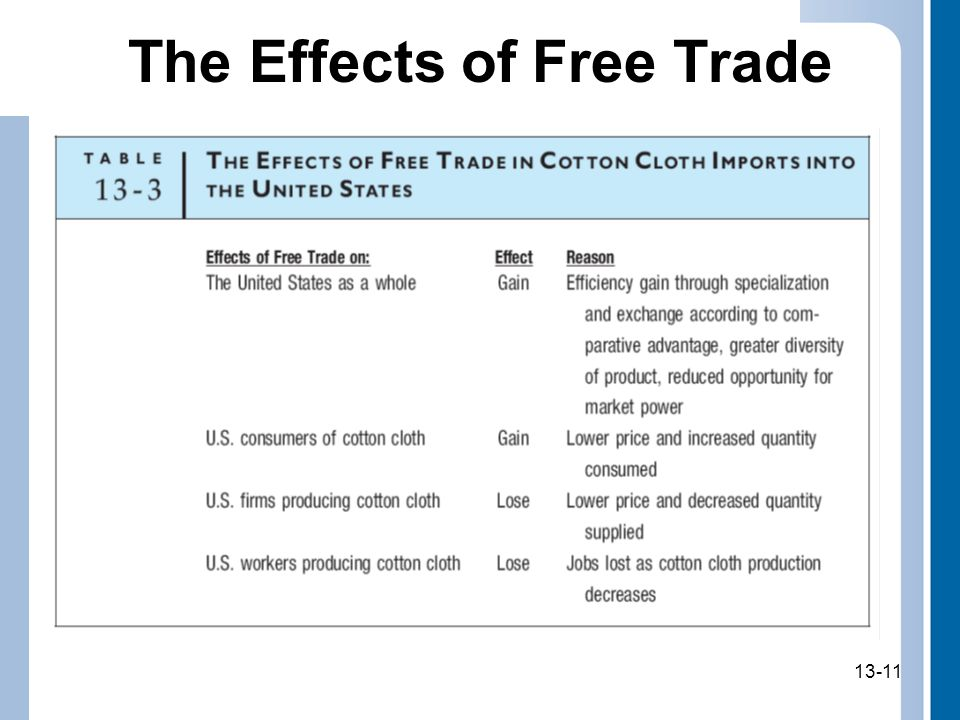 13-11 The Effects of Free Trade 13-11