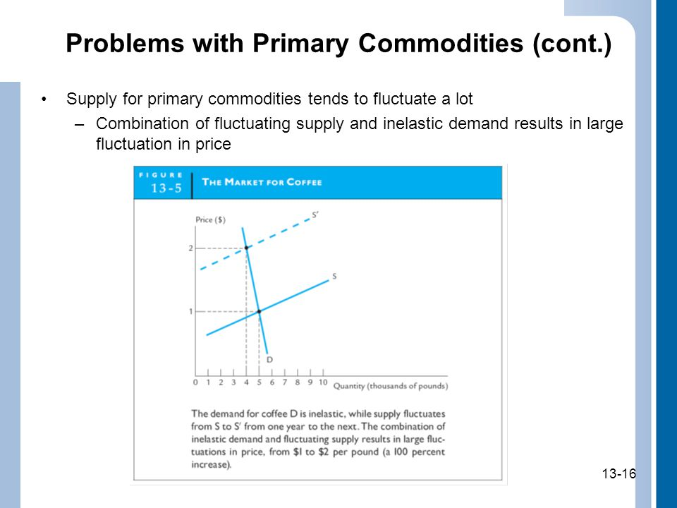 13-16 Problems with Primary Commodities (cont.) Supply for primary commodities tends to fluctuate a lot –Combination of fluctuating supply and inelastic demand results in large fluctuation in price 13-16