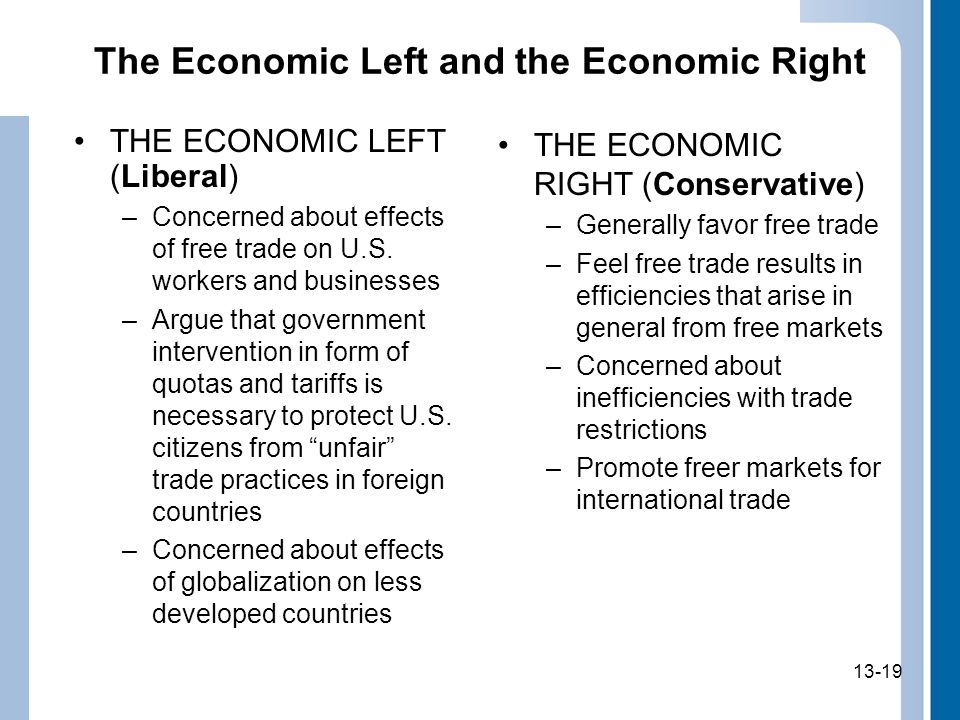 13-19 The Economic Left and the Economic Right THE ECONOMIC RIGHT (Conservative) –Generally favor free trade –Feel free trade results in efficiencies that arise in general from free markets –Concerned about inefficiencies with trade restrictions –Promote freer markets for international trade THE ECONOMIC LEFT (Liberal) –Concerned about effects of free trade on U.S.
