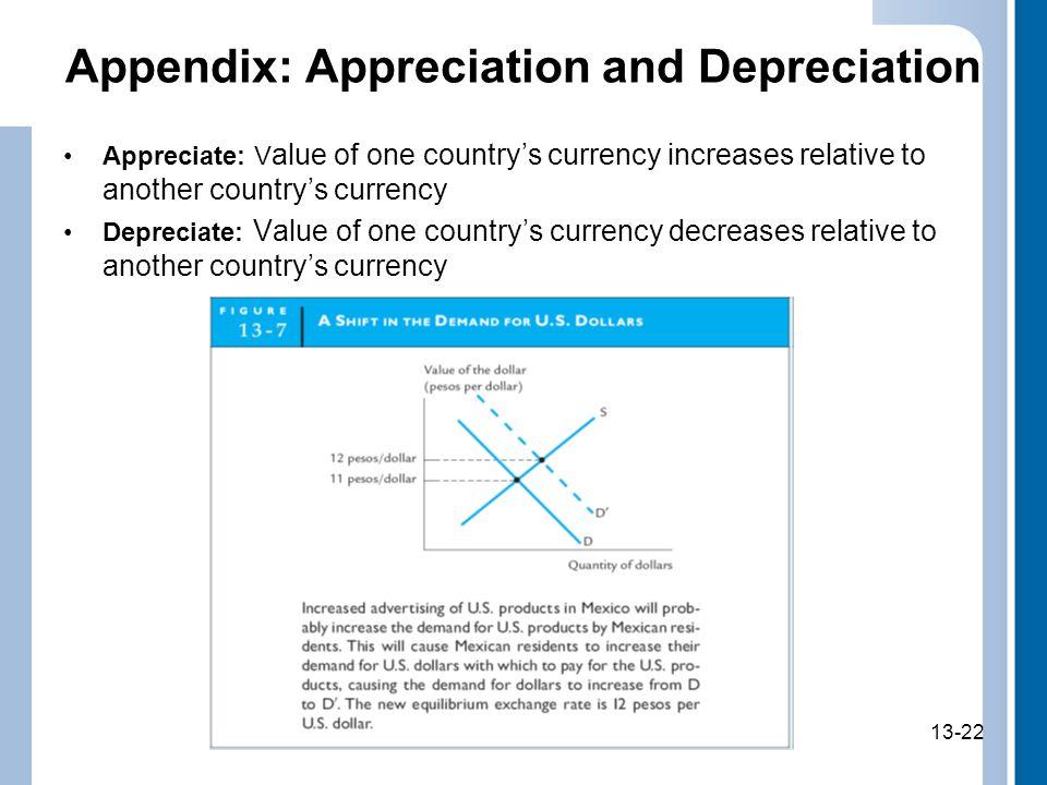 13-22 Appendix: Appreciation and Depreciation Appreciate: V alue of one countrys currency increases relative to another countrys currency Depreciate: Value of one countrys currency decreases relative to another countrys currency 13-22