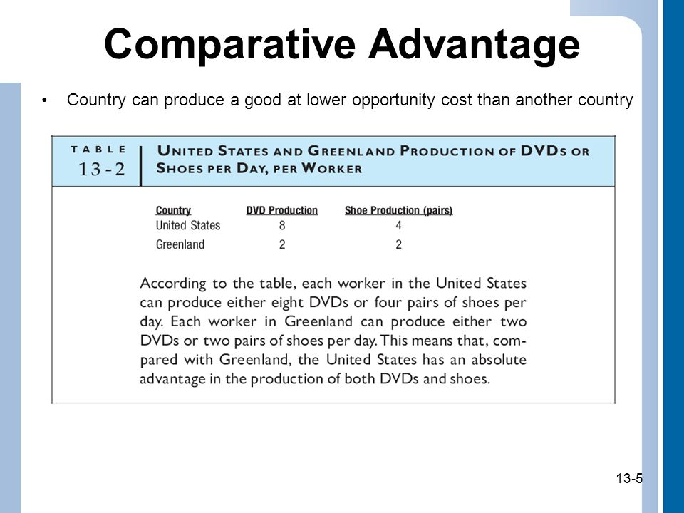 13-5 Comparative Advantage Country can produce a good at lower opportunity cost than another country 13-5