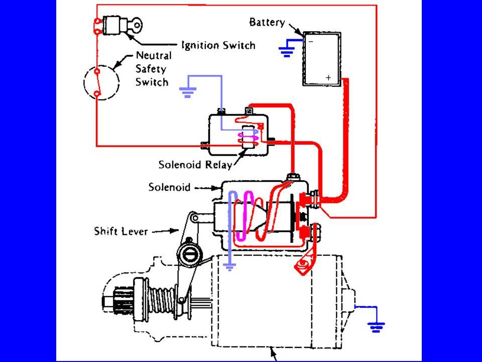 Starter Solenoid Understand the function of the Pull In solenoid windings….