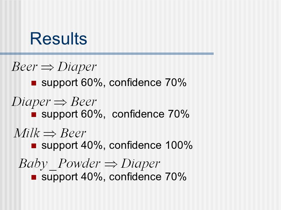 Results support 60%, confidence 70% support 40%, confidence 100% support 40%, confidence 70%