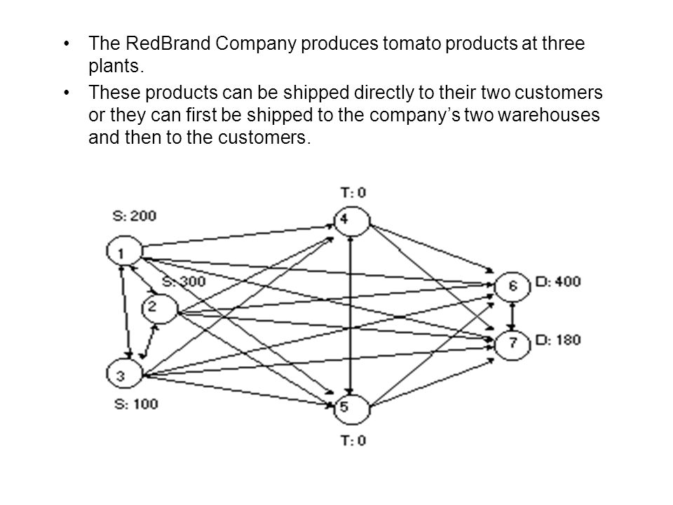 The RedBrand Company produces tomato products at three plants.
