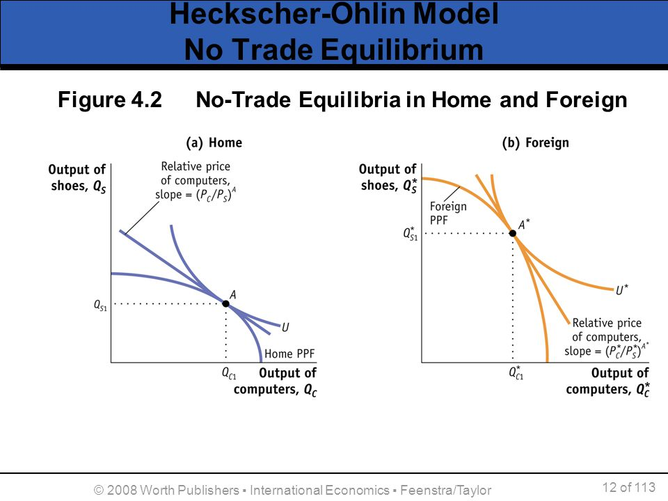 12 of 113 © 2008 Worth Publishers International Economics Feenstra/Taylor Heckscher-Ohlin Model No Trade Equilibrium No-Trade Equilibria in Home and F