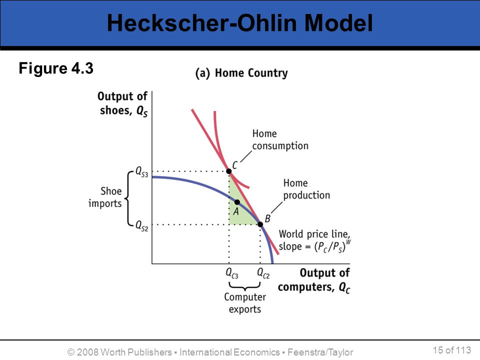 16 of 113 © 2008 Worth Publishers International Economics Feenstra/Taylor Heckscher-Ohlin Model We can use the Home trade information to graph the exports of computers against the relative price.