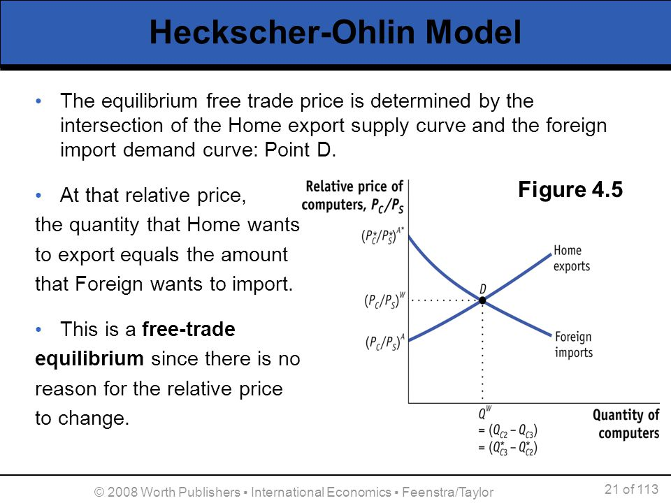 21 of 113 © 2008 Worth Publishers International Economics Feenstra/Taylor Heckscher-Ohlin Model The equilibrium free trade price is determined by the