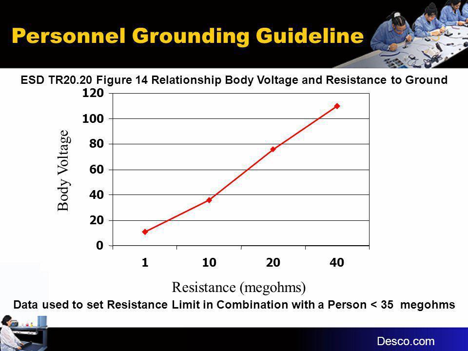 Personnel Grounding Guideline 0 20 40 60 80 100 120 1102040 Resistance (megohms) Body Voltage Desco.com Data used to set Resistance Limit in Combinati