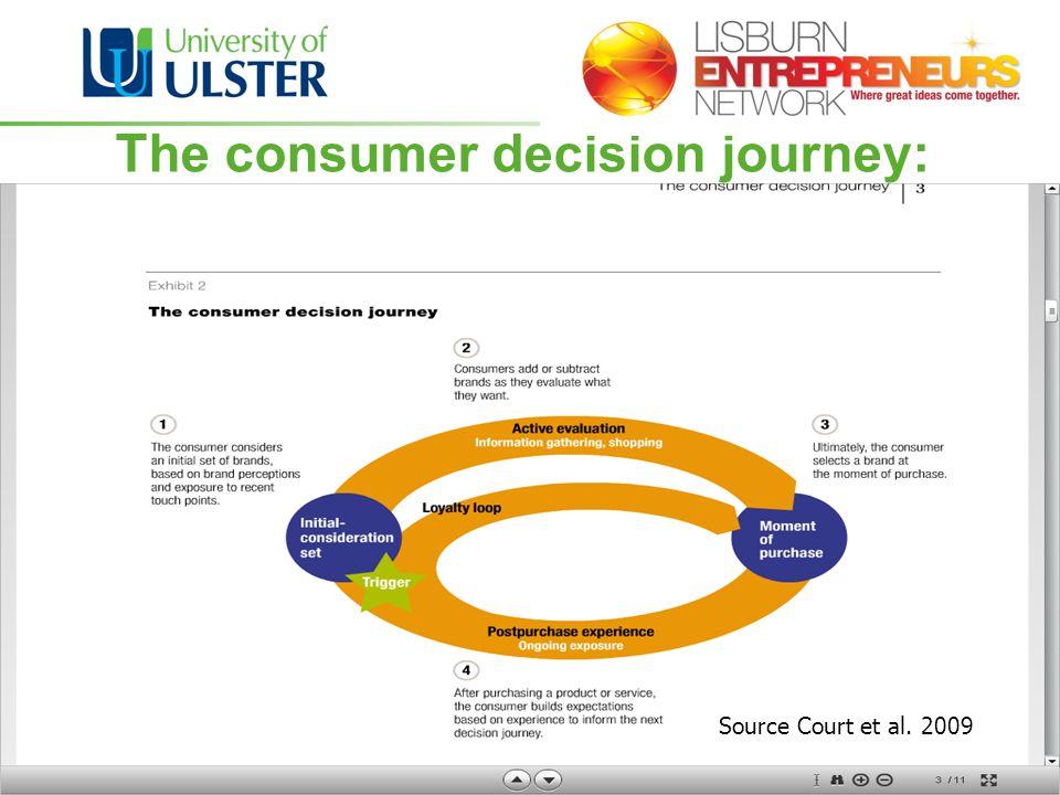 The consumer decision journey: Source Court et al. 2009