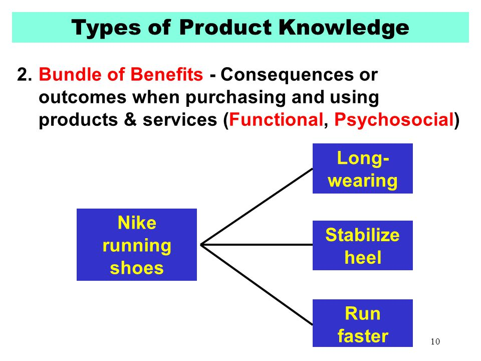 Types of Product Knowledge 2.Bundle of Benefits - Consequences or outcomes when purchasing and using products & services (Functional, Psychosocial) Ni