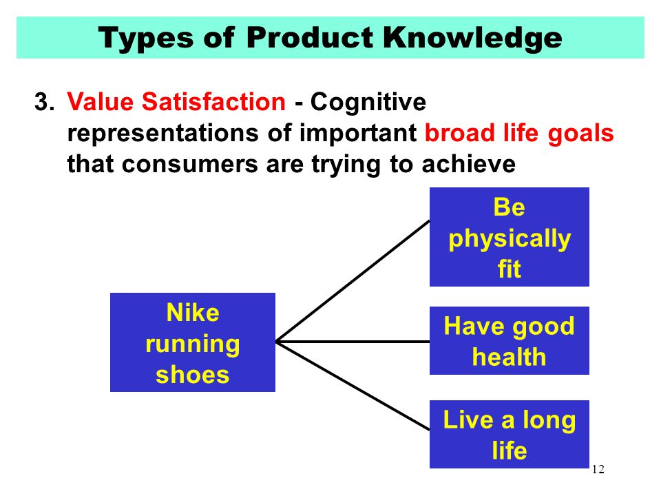 Types of Product Knowledge 3.Value Satisfaction - Cognitive representations of important broad life goals that consumers are trying to achieve Be phys