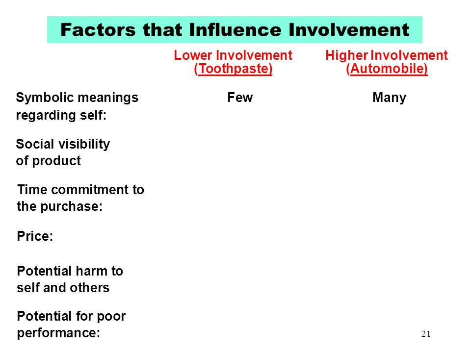 Factors that Influence Involvement Lower Involvement Higher Involvement (Toothpaste)(Automobile) Symbolic meanings FewMany regarding self: Social visi