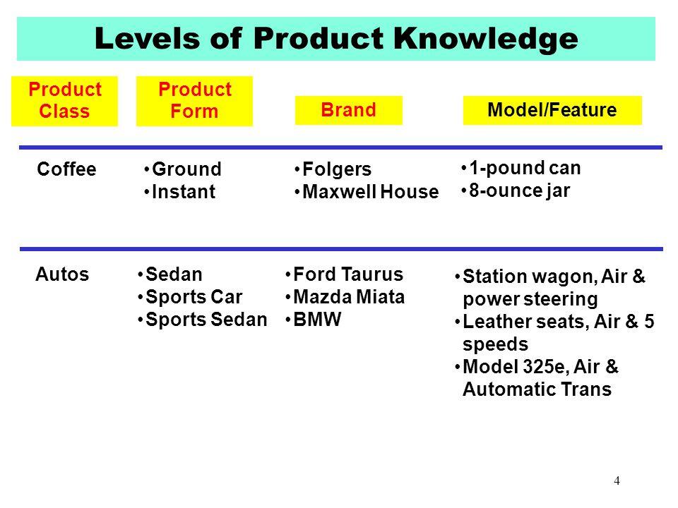 Levels of Product Knowledge Product Class Brand Product Form Model/Feature AutosSedan Sports Car Sports Sedan Ford Taurus Mazda Miata BMW Station wago