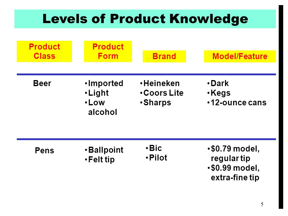 Levels of Product Knowledge Product Class Brand Product Form Model/Feature BeerImported Light Low alcohol Heineken Coors Lite Sharps Dark Kegs 12-ounc