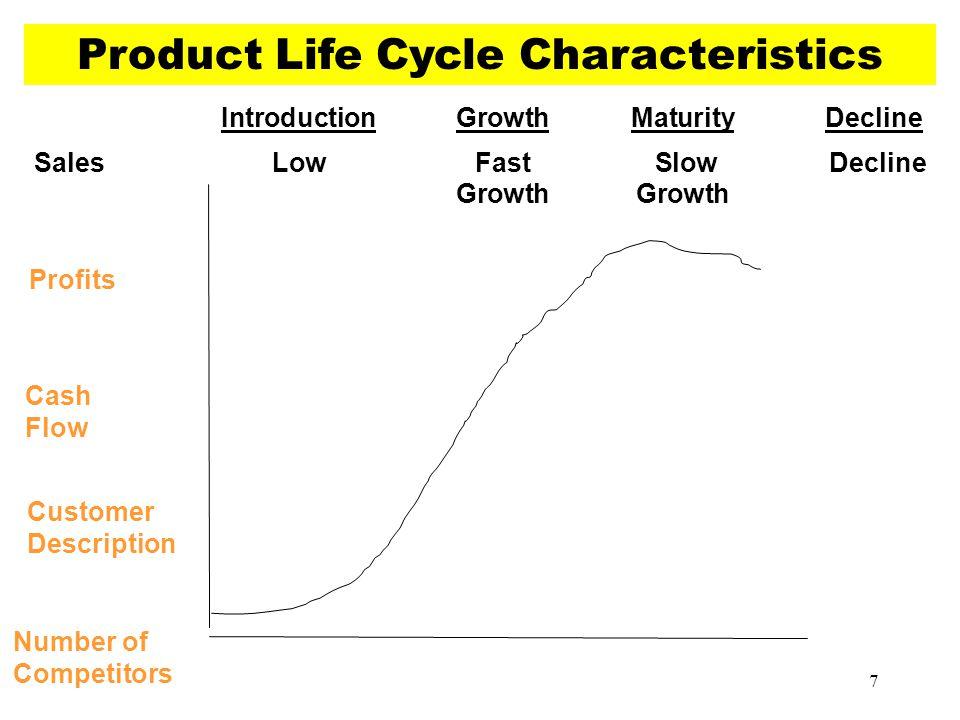 IntroductionGrowthMaturityDecline SalesLowFast Slow DeclineGrowth Product Life Cycle Characteristics Profits Cash Flow Customer Description Number of