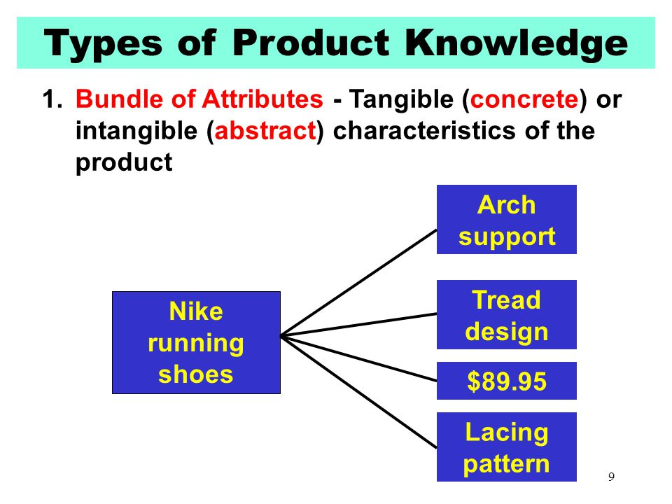 Types of Product Knowledge 1.Bundle of Attributes - Tangible (concrete) or intangible (abstract) characteristics of the product Nike running shoes Arc