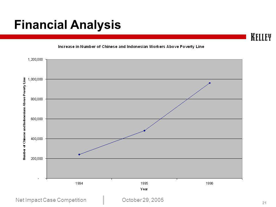 20 Net Impact Case CompetitionOctober 29, 2005 Financial Analysis
