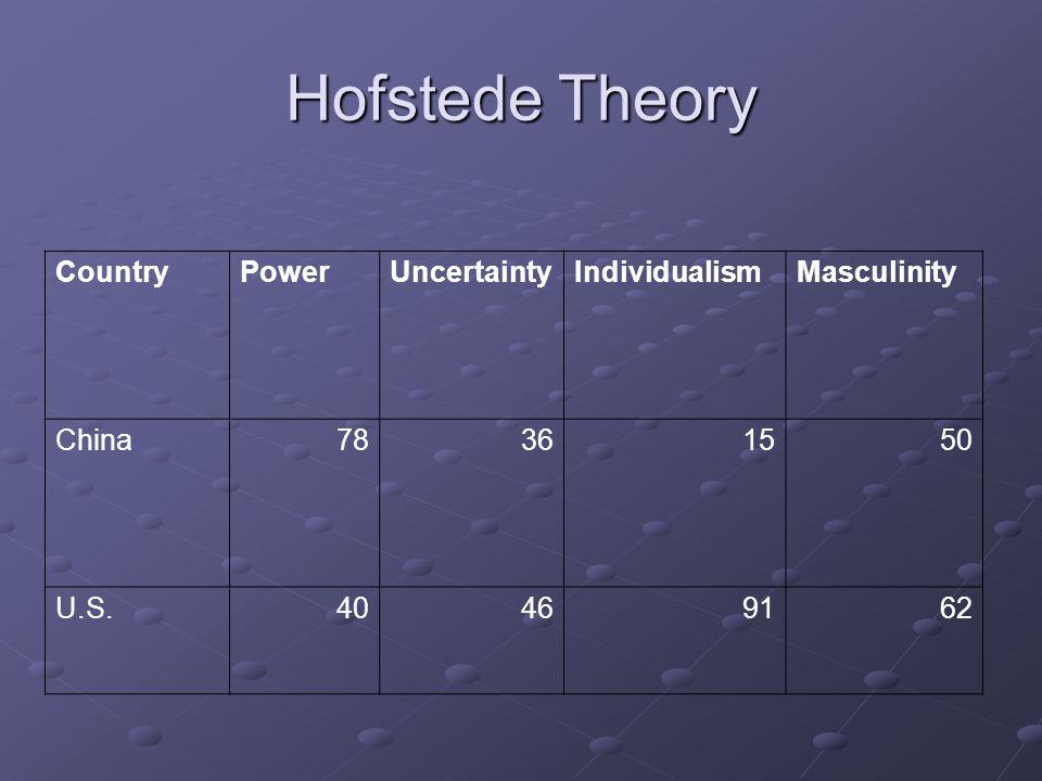 Hofstede Theory CountryPowerUncertaintyIndividualismMasculinity China78361550 U.S.40469162